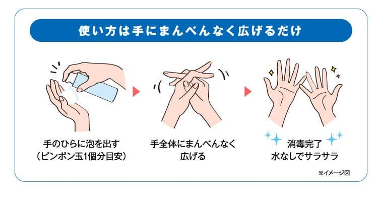 使い方は手にまんべんなく広げるだけ。手のひらに泡を出す(ピンポン玉1個分目安)手全体にまんべんなく広げる。消毒完了水なしでサラサラ