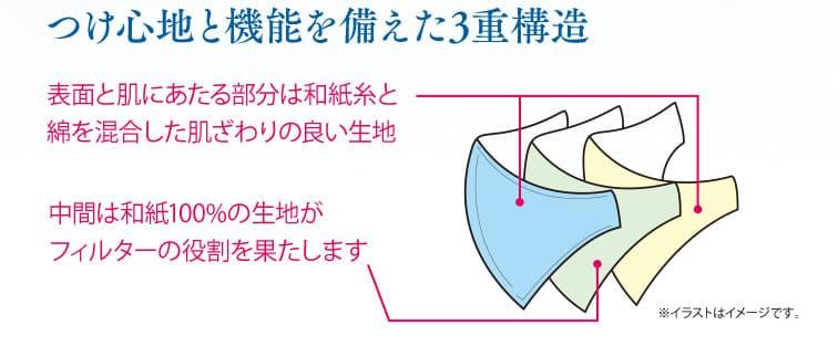 つけ心地と機能を備えた3重構造。表面と肌にあたる部分は和紙糸と綿を混合した肌ざわりの良い生地。中間は和紙100%の生地がフィルターの役割を果たします。